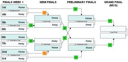 AFL Finals Format